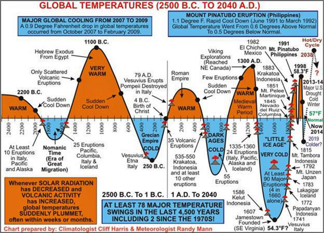 Global Temperatures 2500 B.C. to 2040 A.D.