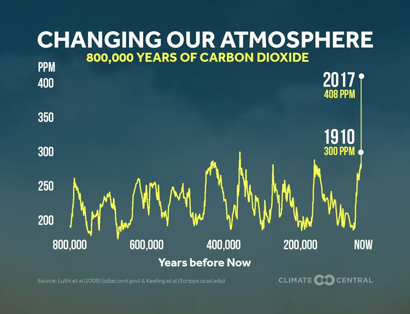 CO2 Over Last 800K Years