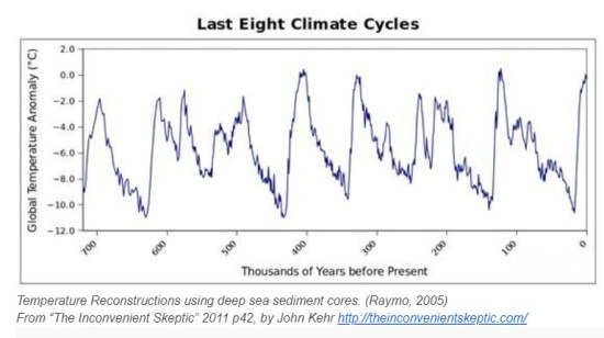 Deep Sea Sediment Core Climate Cycles