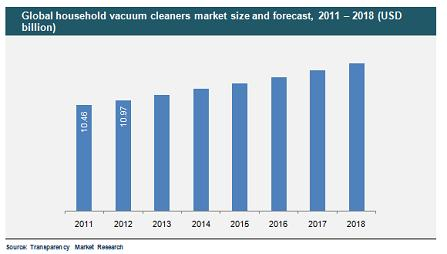Global Household Vacuum Cleaner Market, 2011-18
