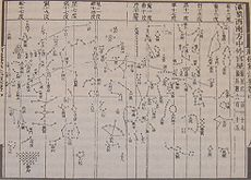 Su Song Star Chart, 1092